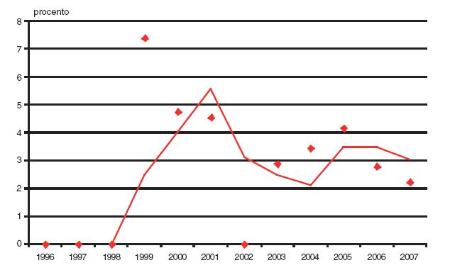 Podíl prvotrimestrální diagnostiky v záchytu spina bifida v České republice v období 1996–2007.