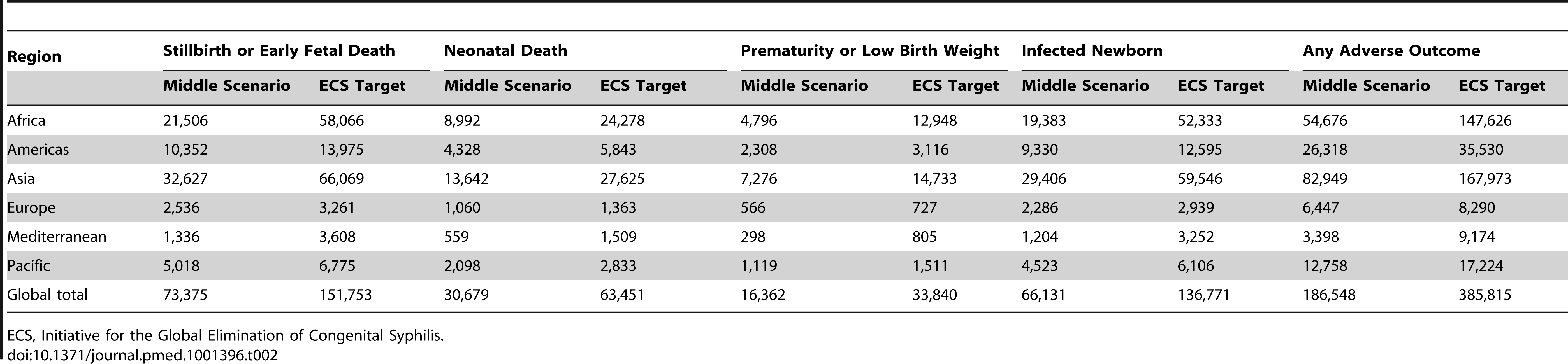 Estimated number of adverse outcomes associated with syphilis in pregnancy averted in the middle scenario in 2008, and if Initiative for the Global Elimination of Congenital Syphilis targets for 2015 for testing and treatment had been met in 2008.