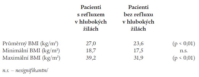 Výskyt refluxu v hlubokých žilách DKK podle BMI.