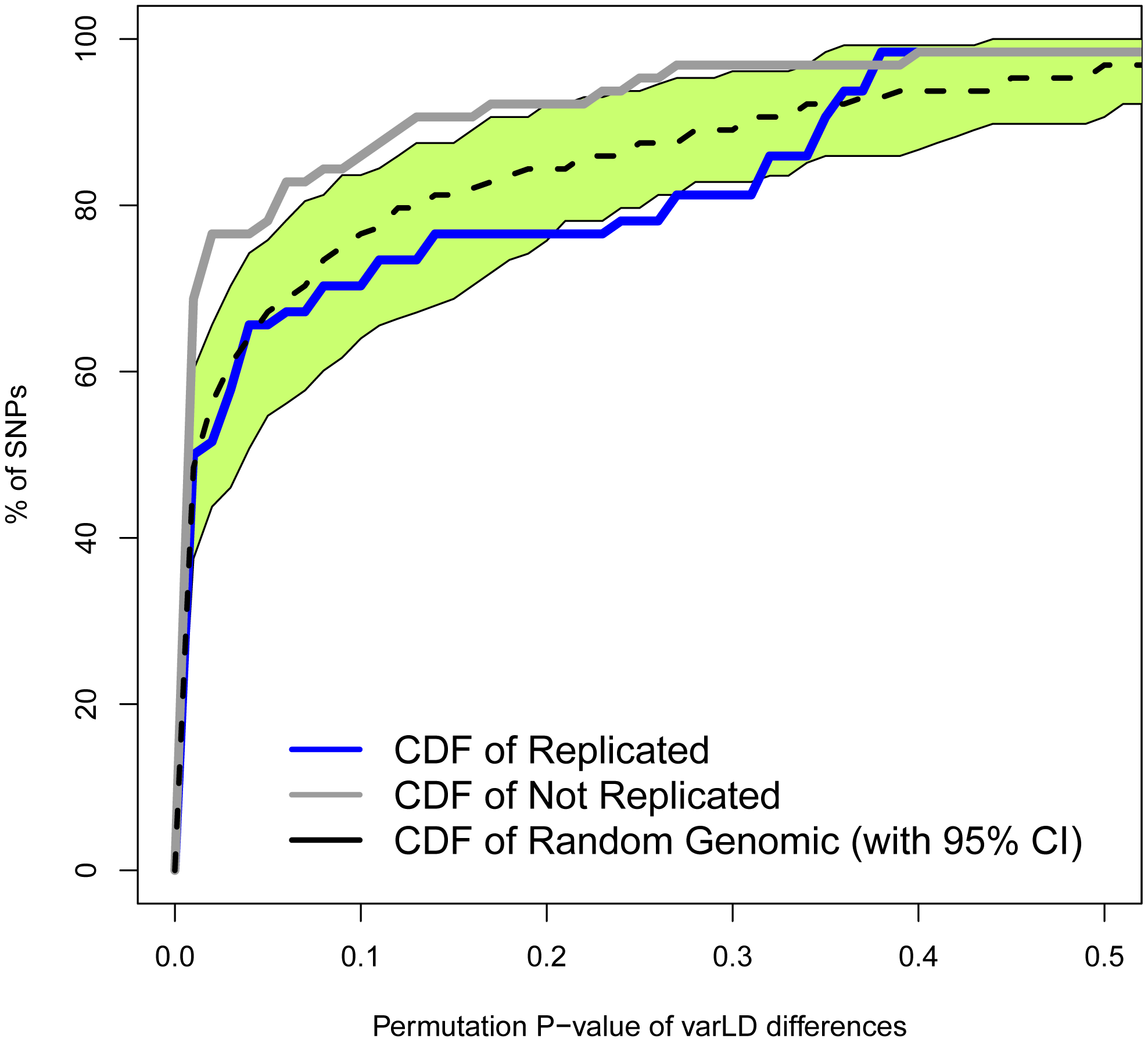 Regions with non-replicated SNPs depart from the genome-wide expectation of regional differences in LD patterns between Europeans and East Asians.