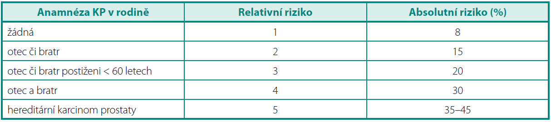 Vztah rodinné anamnézy a rizika vzniku karcinomu prostaty (upraveno dle 9) Table 2. Relation of family history and risk of prostate cancer (9)