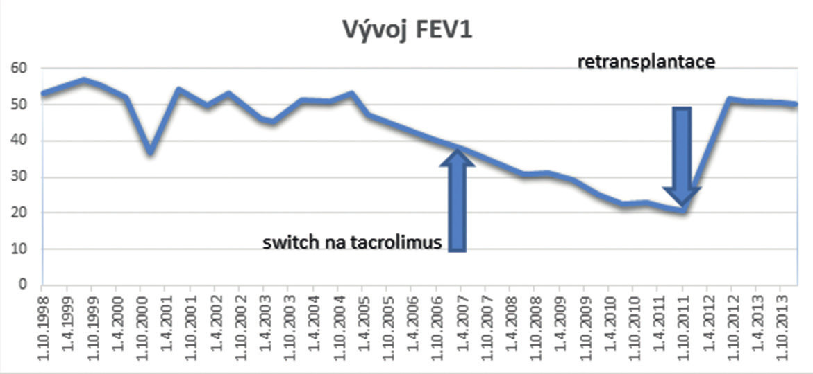 Vývoj FEV1