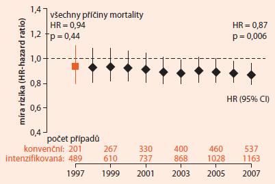 Mortalita v prodloužené studii UKPDS: intenzivní (sulfonylurea + inzulin) vs konvenční léčba – podle [12]