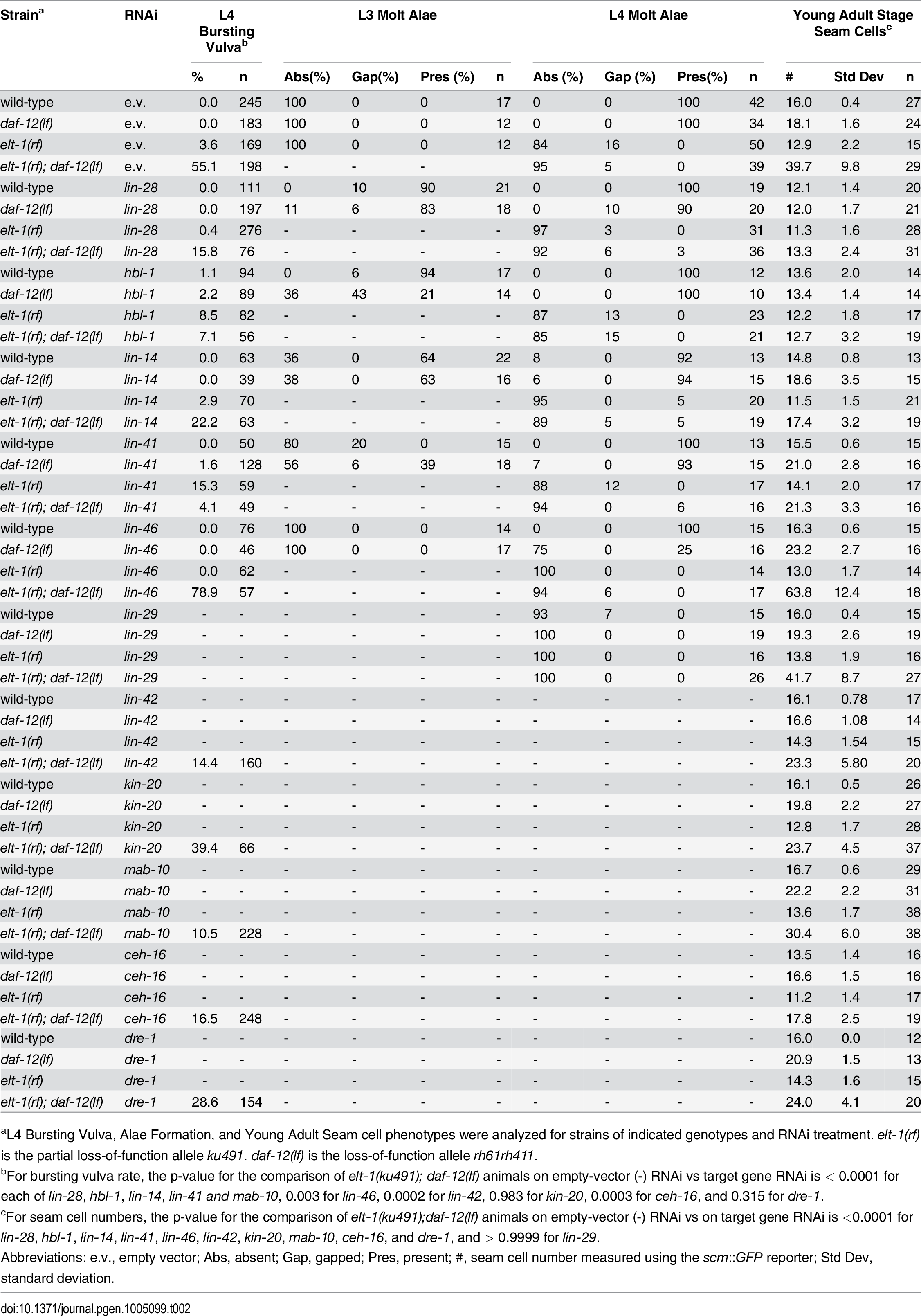 Epistasis analysis of <i>elt-1(ku491); daf-12(rh61rh411)</i> mutant phenotypes with RNAi of other heterochronic genes.