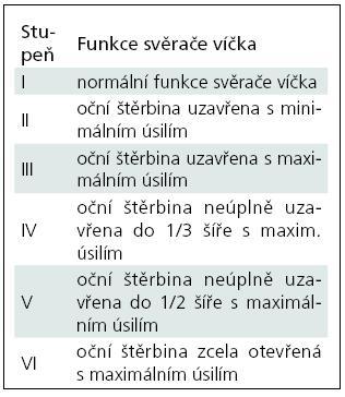 Hodnocení funkce svěrače víčka podle House-Brackmanna.