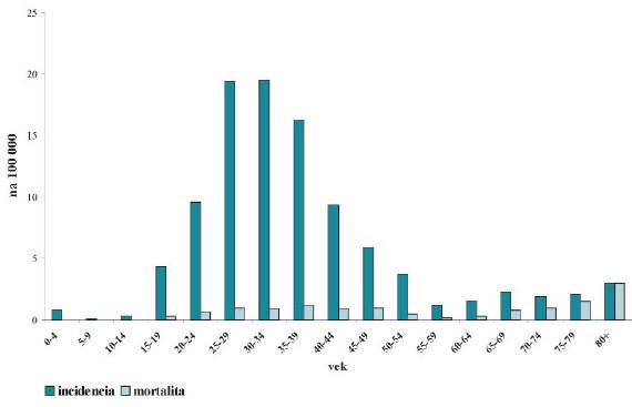 Vekovo-špecifická incidencia a mortalita nádorov testis.