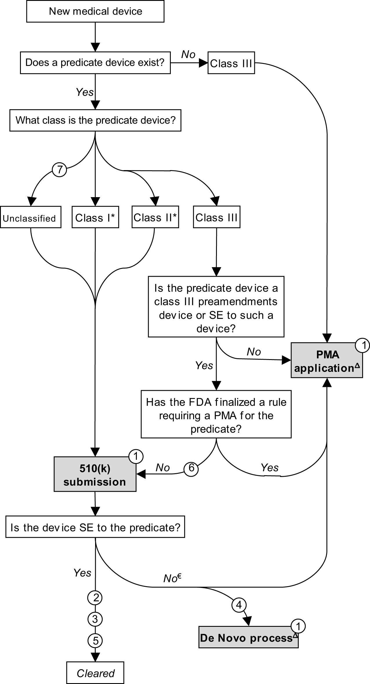 Schematic representation of medical device premarket review mechanisms.