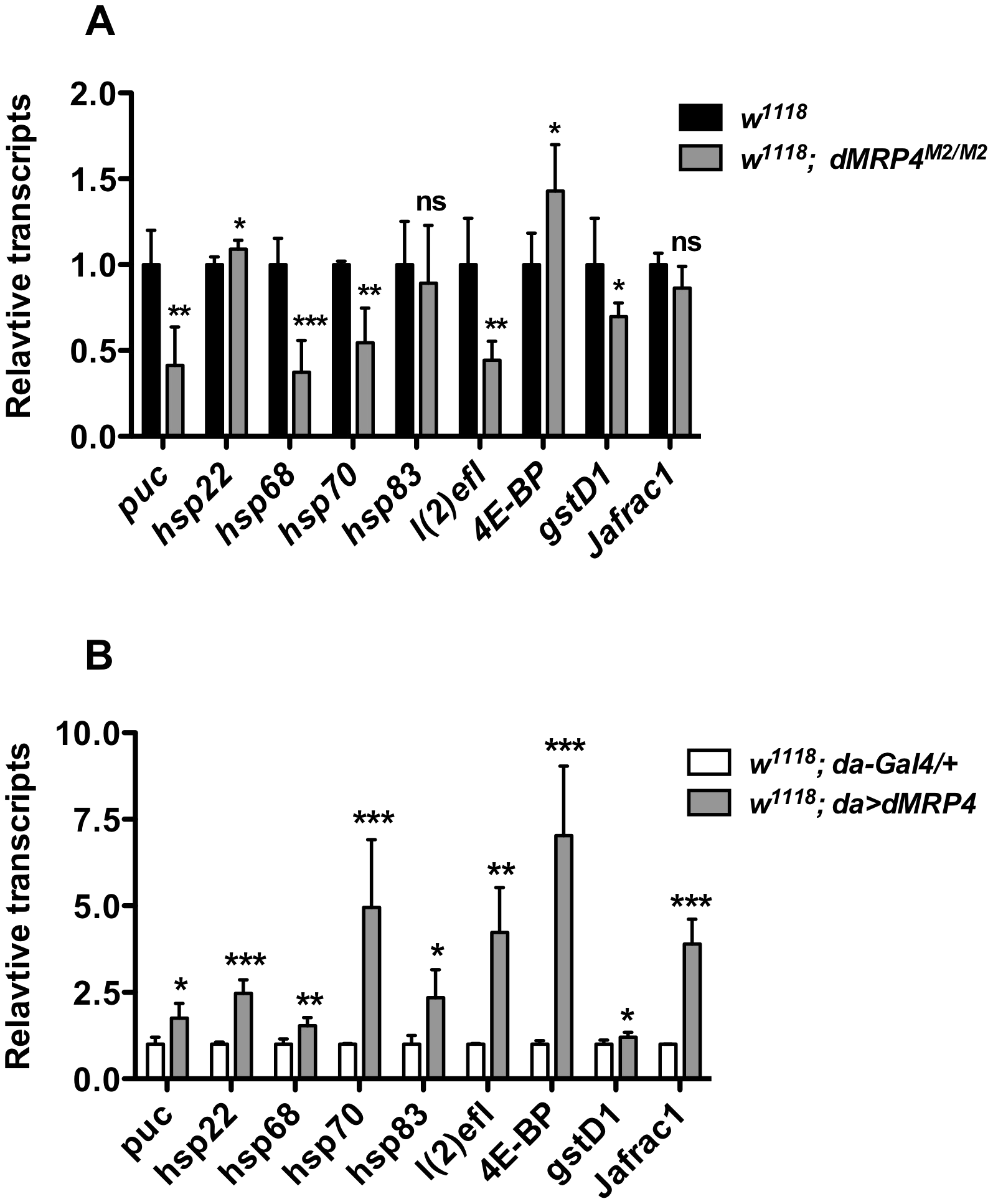 <i>dMRP4</i> regulates expression of some stress- and aging-related genes.