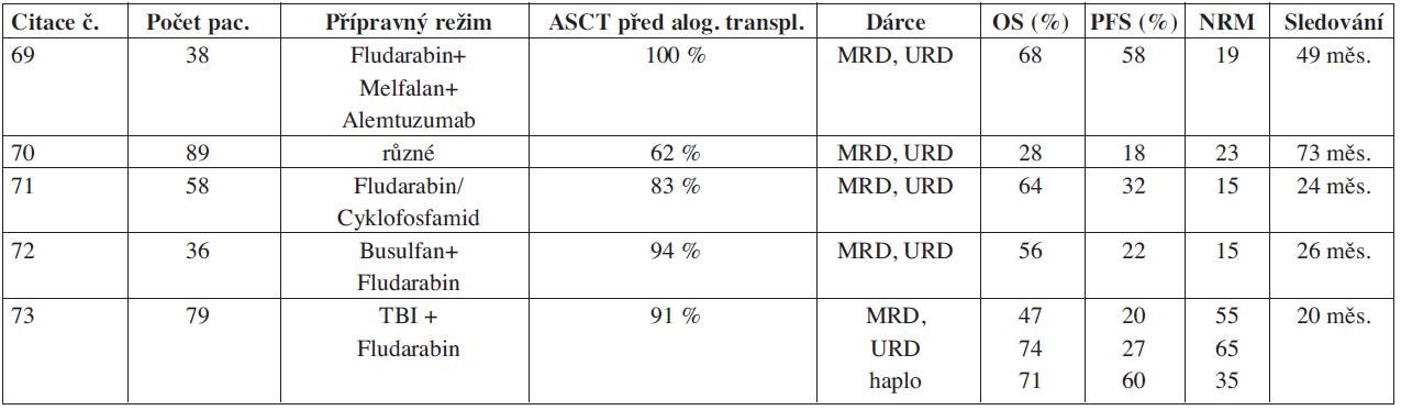 Alogenní transplantace s režimem s redukovanou intenzitou u relabovaných pacientů s Hodgkinovým lymfomem.