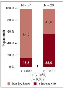 ADP indukovaná agregace a výskyt krvácení.