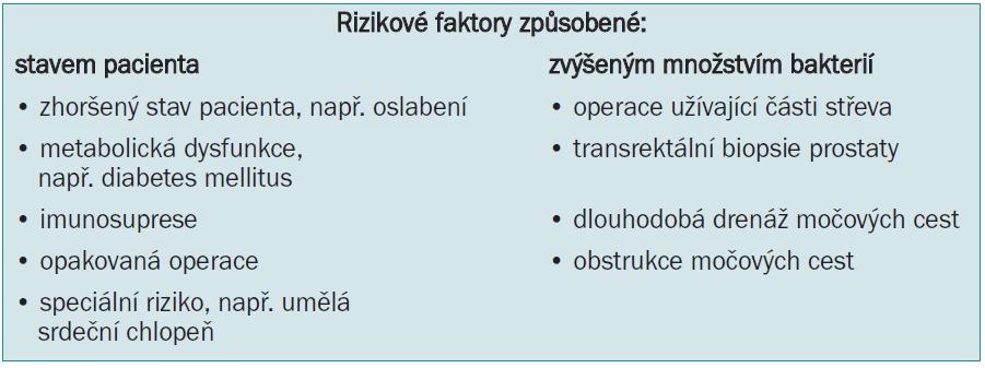 Obecné faktory zvyšující riziko pooperační infekce po urologické intervenci způsobené stavem pacienta a/nebo zvýšeným množstvím bakterií.