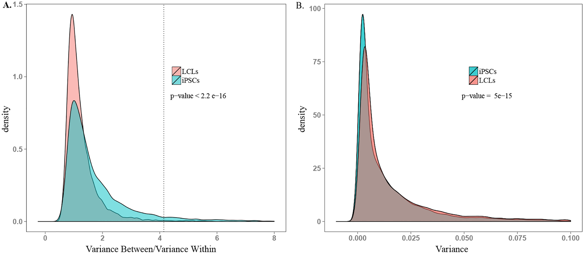 Comparison of ability to detect inter-individual gene expression variation.