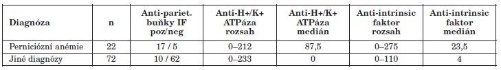 Charakteristika souborů podle diagnózy Table 1. Detection of anti-H+/K+ ATPase and anti-intrinsic factor autoantibodies by diagnosis