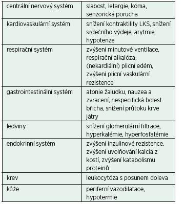 Klinické projevy (laktátové) metabolické acidózy