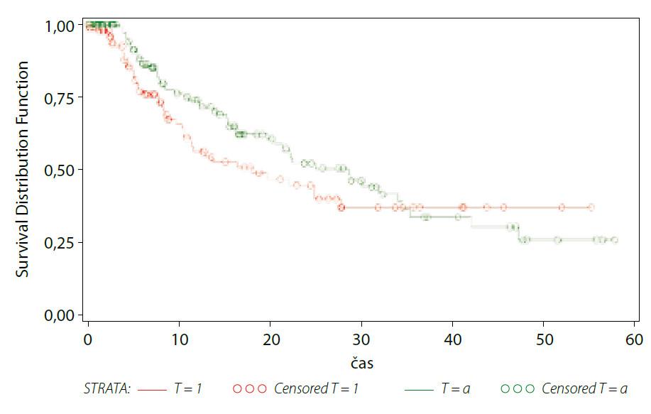 Přežívání do recidivy – nádorová invaze Graph 1. Recurrence free survival – tumour stage