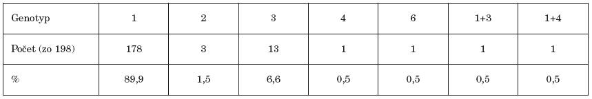 Zastúpenie jednotlivých genotypov Table 1. HCV genotype distribution