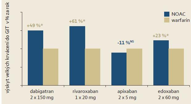"""Výskyt velkého gastrointestinálního krvácení při léčbě dabigatranem, rivaroxabanem, apixabanem a edoxabanem v porovnání s warfarinem (100%) ve studiích RELY, ROCKET AF, ARISTOTLE a ENGAGE AF. Hodnocen je výskyt v analýze """"intention to treat"""" [6]. Graph 4. The incidence of major gastrointestinal bleeding during treatment with dabigatran, rivaroxaban, apixaban and edoxaban compared to warfarin (100%) in RELY, ROCKET AF, ARISTOTLE and ENGAGE AF studies. The incidence in analysis of """"intention to treat"""" group is assessed. The symbol * p < 0.01 [6]."""