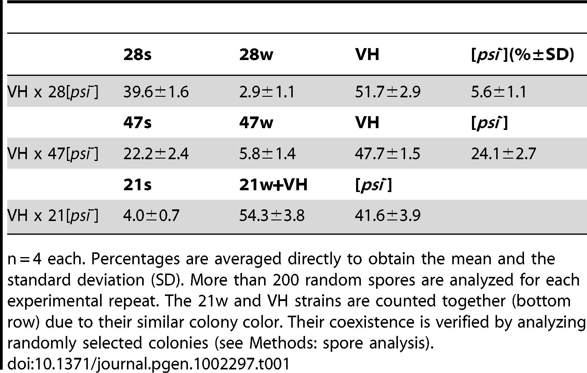 [<i>PSI</i>] strain distribution of random spores.