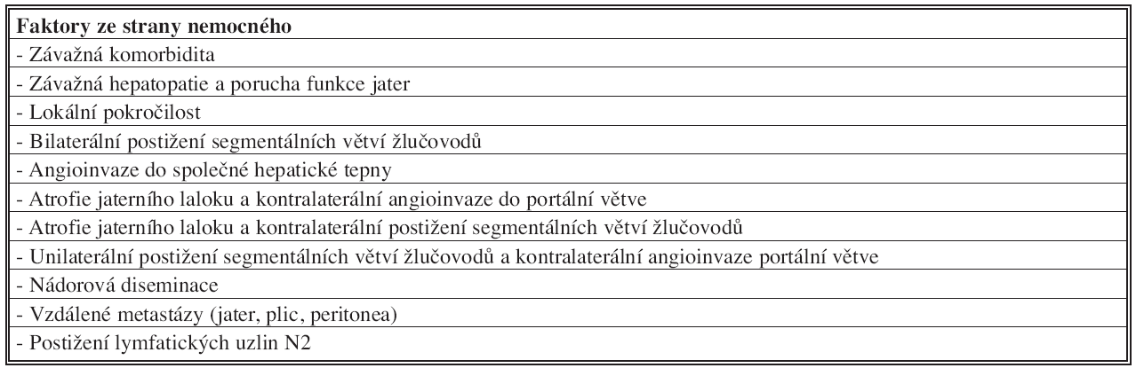 Kontraindikace radikální chirurgické léčby hilového cholangiokarcinomu