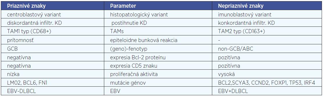 Niektoré prognostické parametre DLBCL podľa viacerých zdrojov.