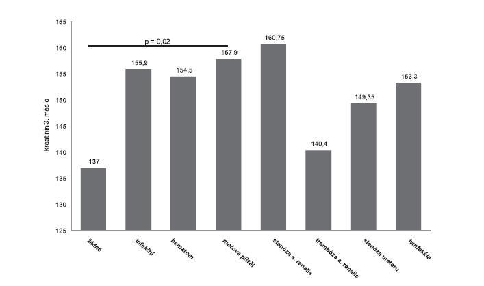 Vliv jednotlivých chirurgických komplikací na kreatinin ve 3. měsíci