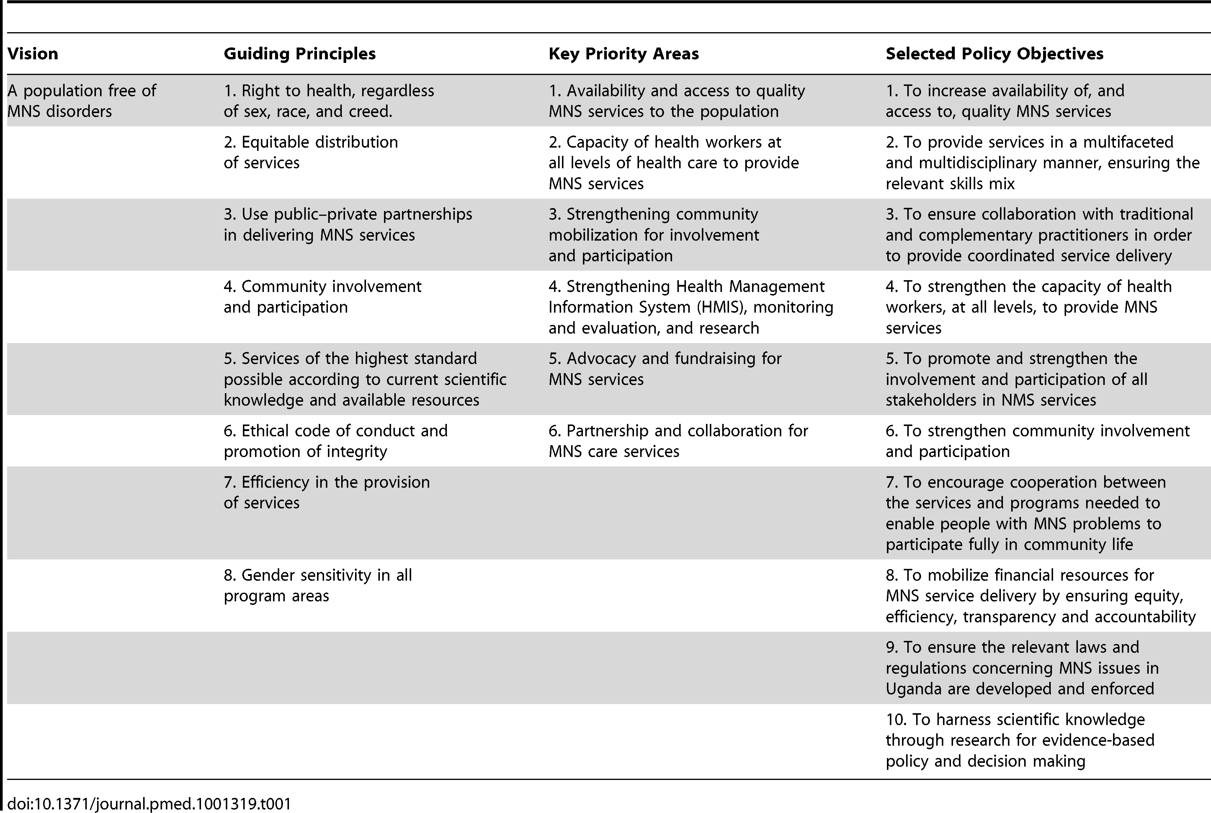Vision, guiding principles, key priority areas, and selected policy objectives.