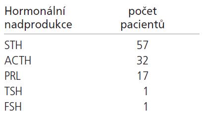 Rozdělení adenomů hypofýzy dle secernovaného hormonu.