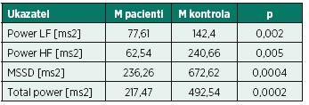 Hodnoty spektrálních výkonů a časového ukazatele MSSD u kardiaků po bypassu v porovnání  s kontrolní skupinou věkově odpovídajících zdravých probandů v opakovaném lehu (leh 2) ortoklinostatické zkoušky.