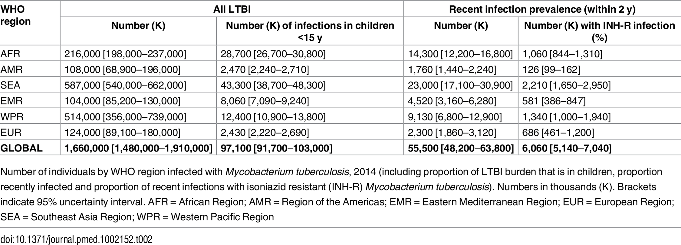 Number (thousands) of individuals with latent TB infection