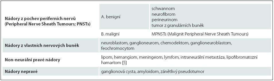 Klasifikace tumorů periferních nervů.