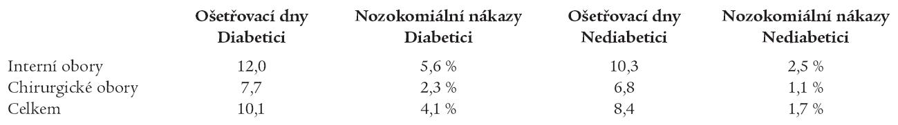 Incidence nemocničních infekcí zaznamenaných v roce 2004 a průměrná doba hospitalizace podle přítomnosti nebo nepřítomnosti diagnóz E10–E14.