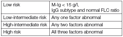 New proposed risk stratification model of MGUS [11]
