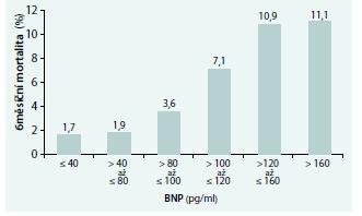 6měsíční mortalita pacientů s AKS v závislosti na vstupní hodnotě BNP.
