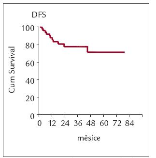 DFS všech nemocných, kteří dosáhli primární léčbou KR.