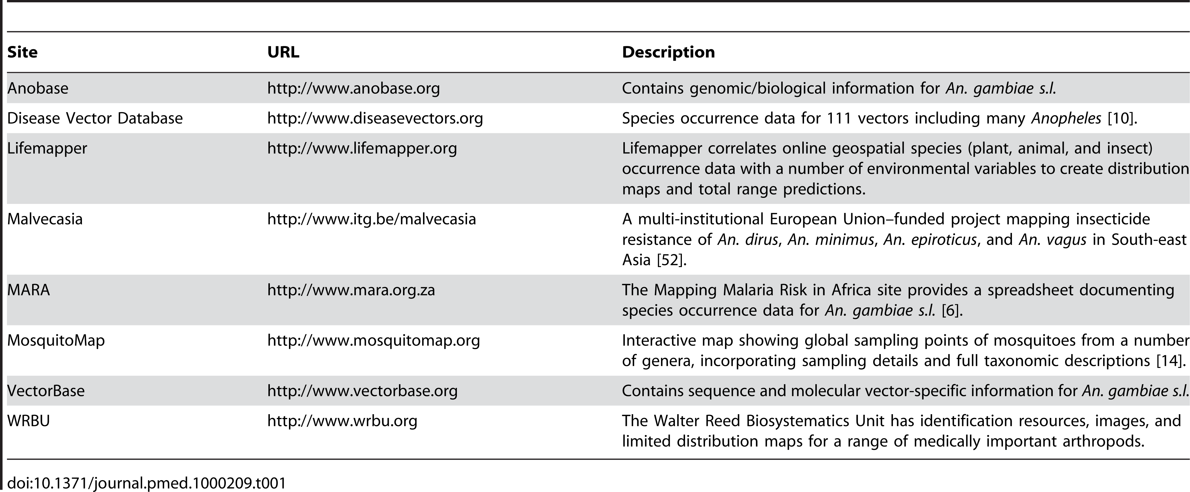 Summary of the online resources for <i>Anopheles</i>.