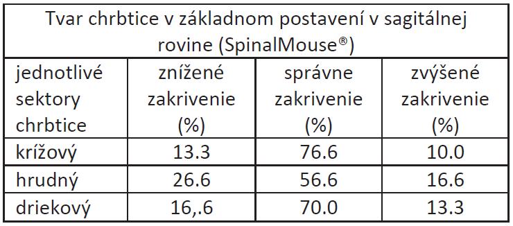 Percentuálne zastúpenie zmien tvaru chrbtice v sagitálnej rovine hodnotených pomocou SpinalMouse<sup>®</sup> u študentov fyzioterapie.