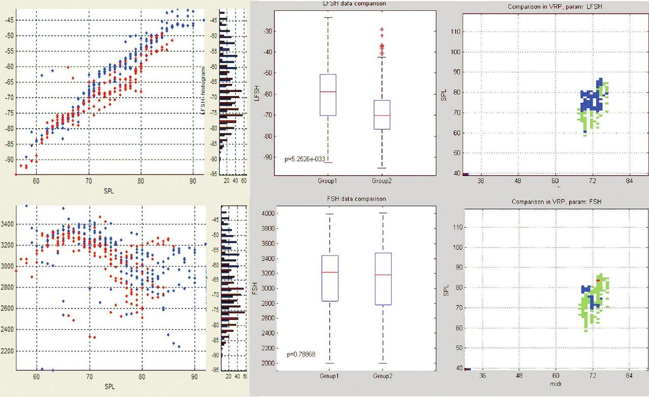Porovnání naměřených hodnot hladiny pěveckého formantu (LFSH – horní řada) a frekvenční polohy pěveckého formantu (FSH – spodní řada) pro sólové (modře) a sborové (červené) provedení.