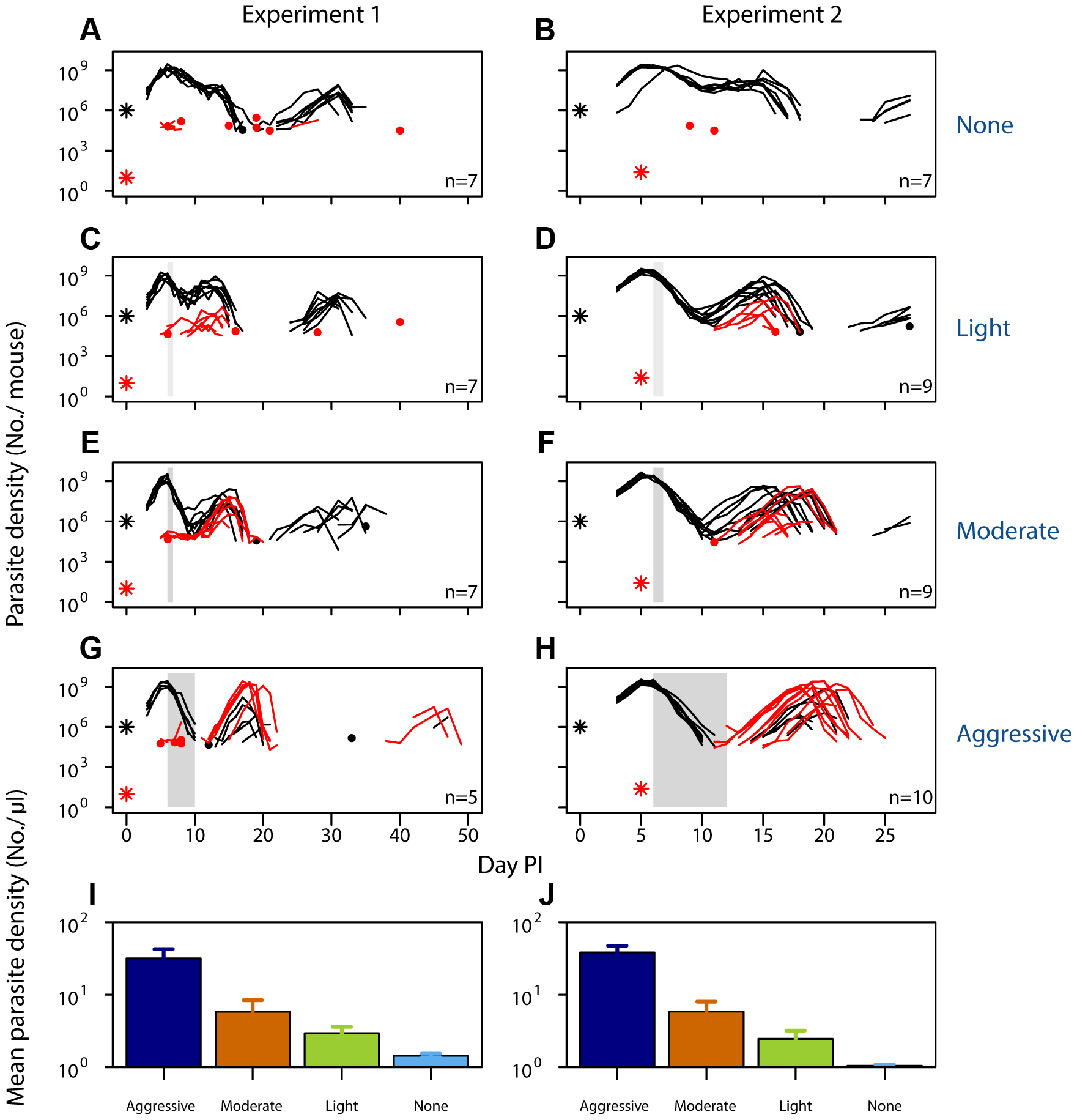 Selection of resistant parasites increases with drug pressure.