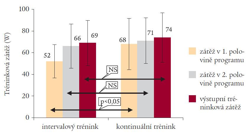 Srovnání tréninkové zátěže intervalového a kontinuálního tréninku v průběhu 3měsíčního rehabilitačního programu.
