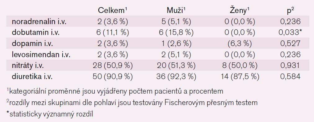Tab. 7b. Intravenozní medikace za hospitalizace – kategoriální parametry.