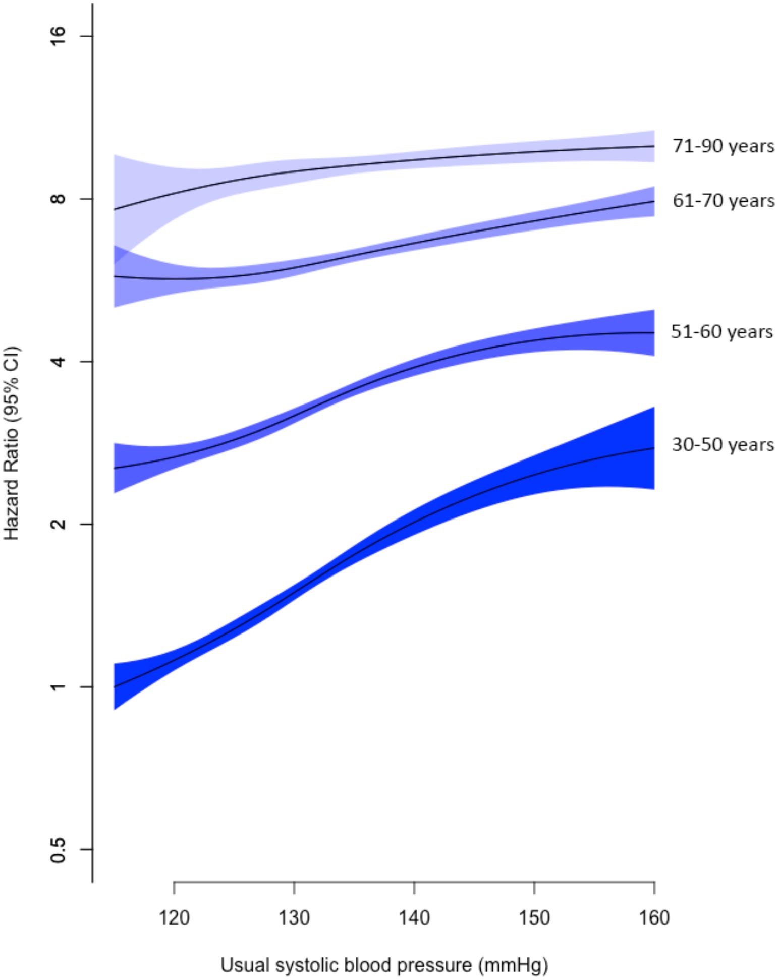 Adjusted age-specific HRs of SBP for mitral regurgitation.