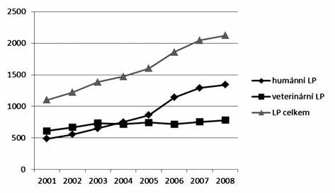 Vývoj počtu používaných LP ve veterinární praxi v letech 2001–2008