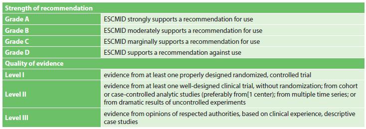 Síla doporučení a kvalita evidence [2] Tab: 6 Evidence-based criteria [2]