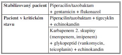 Doporučení pro empirickou terapii nozokomiální SP Tab. 9: Recommendations for antimicrobial therapy for for hospital-acquired IAI