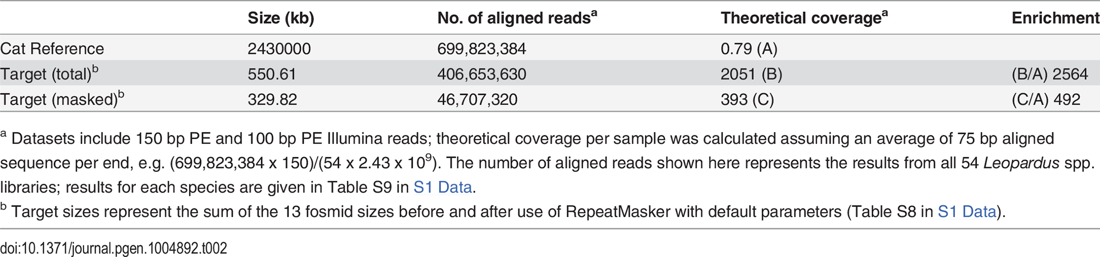 Alignment coverage summary for CATCH-Seq libraries.