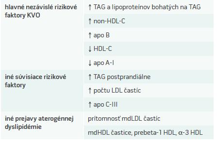 Charakteristika aterogénnej (diabetickej) dyslipidémie