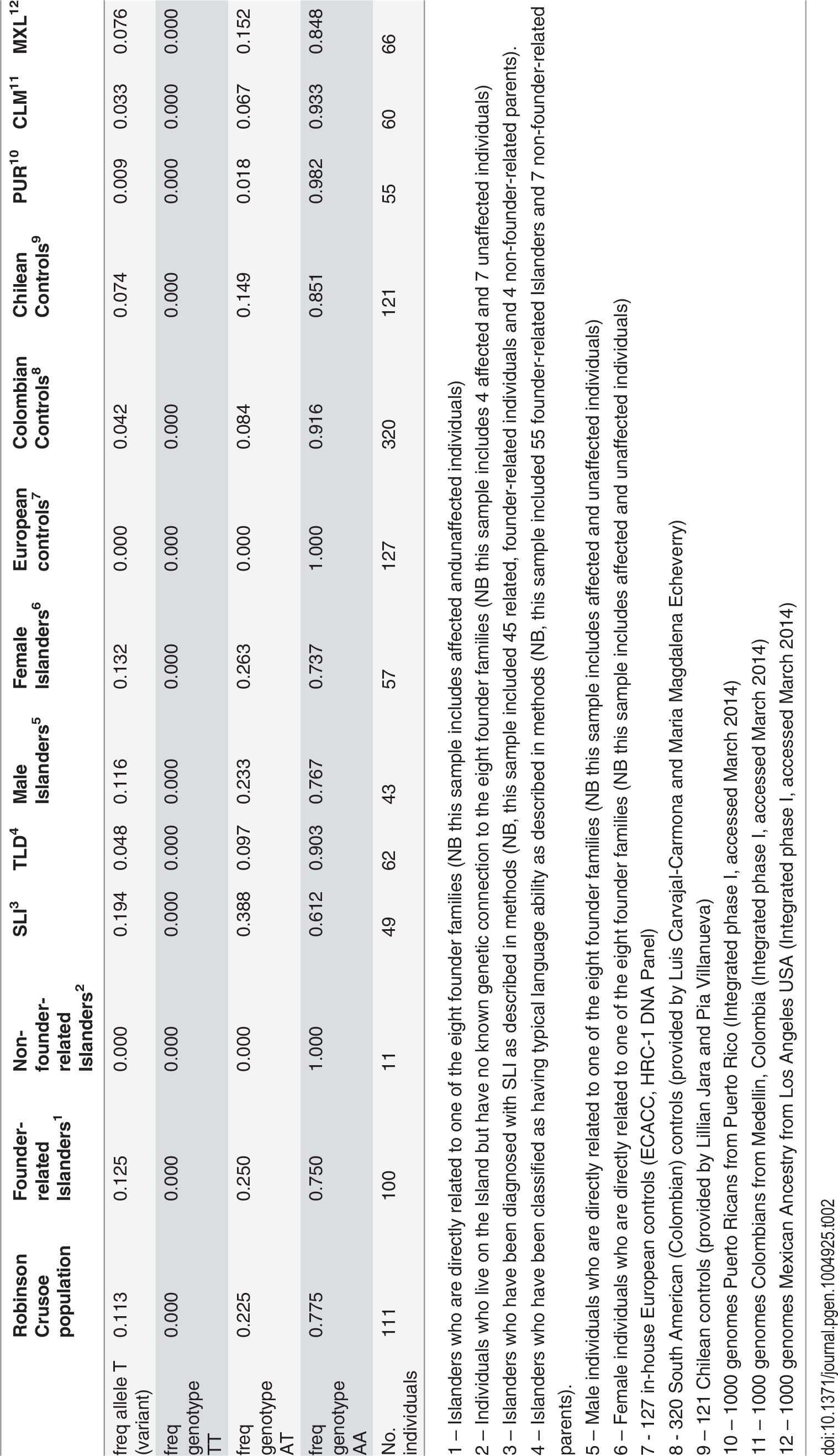 Allele and genotype frequencies of rs144169475 in the Robinson Crusoe validation cohort.