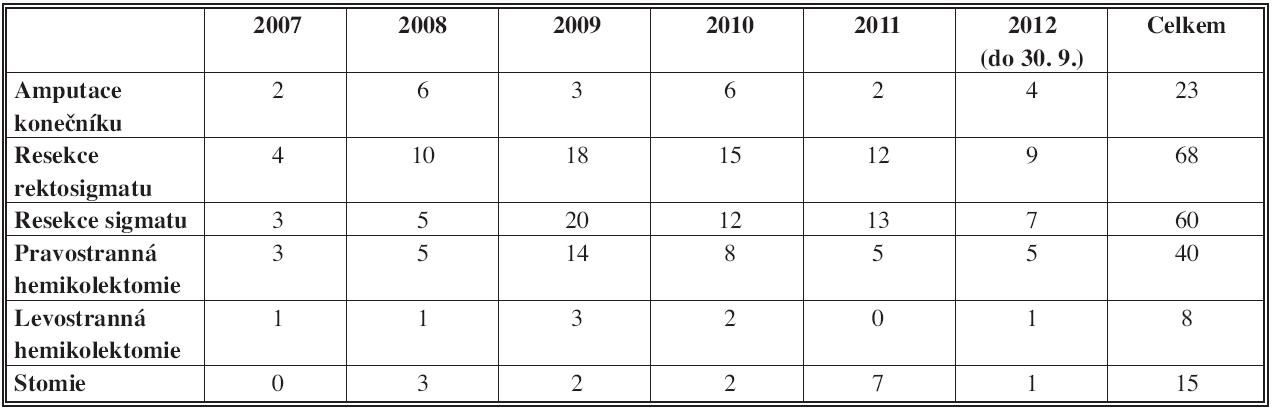 Typy laparoskopických operačních výkonů (n=214)