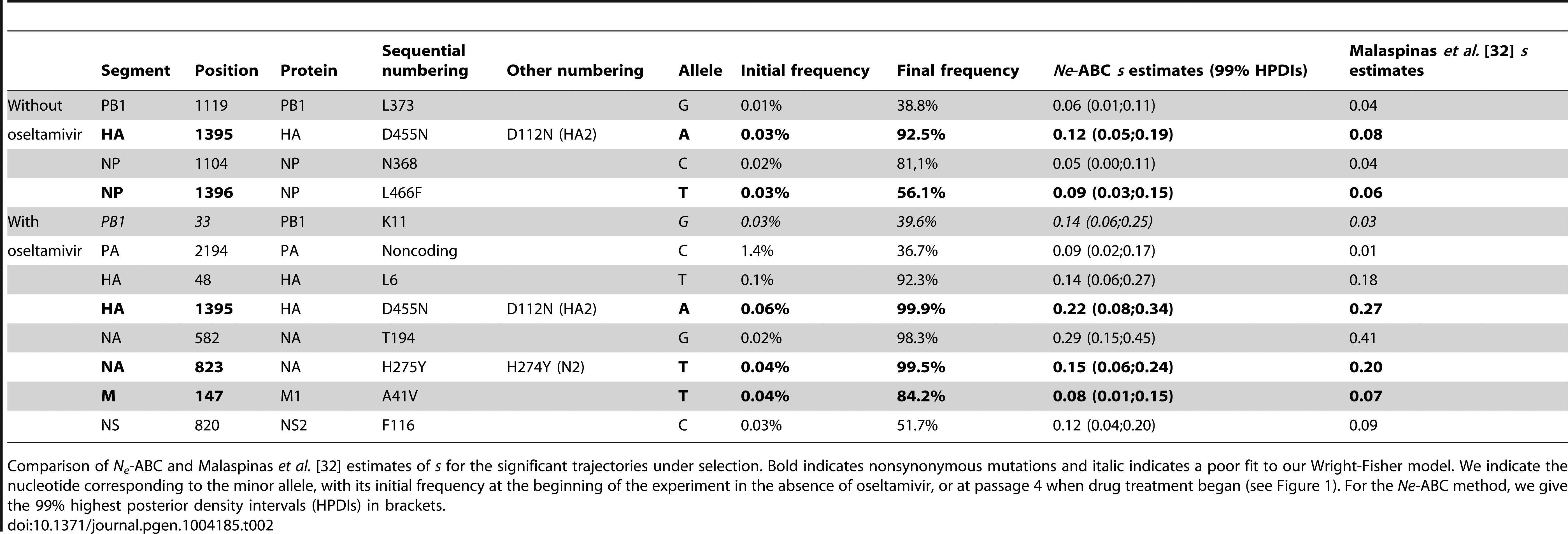 Estimated selection coefficients.