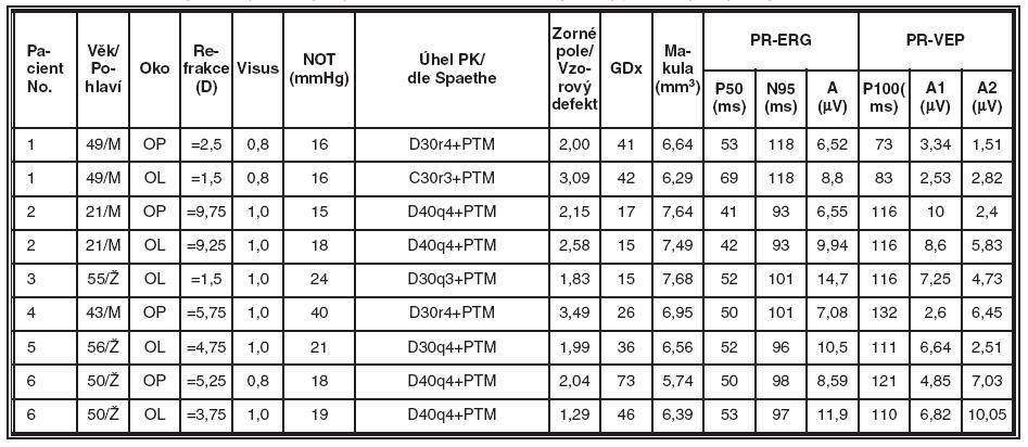 Skupina nemocných s pigmentovým glaukomem (PG), souhrnné výsledky jednotlivých typů vyšetření v této skupině
